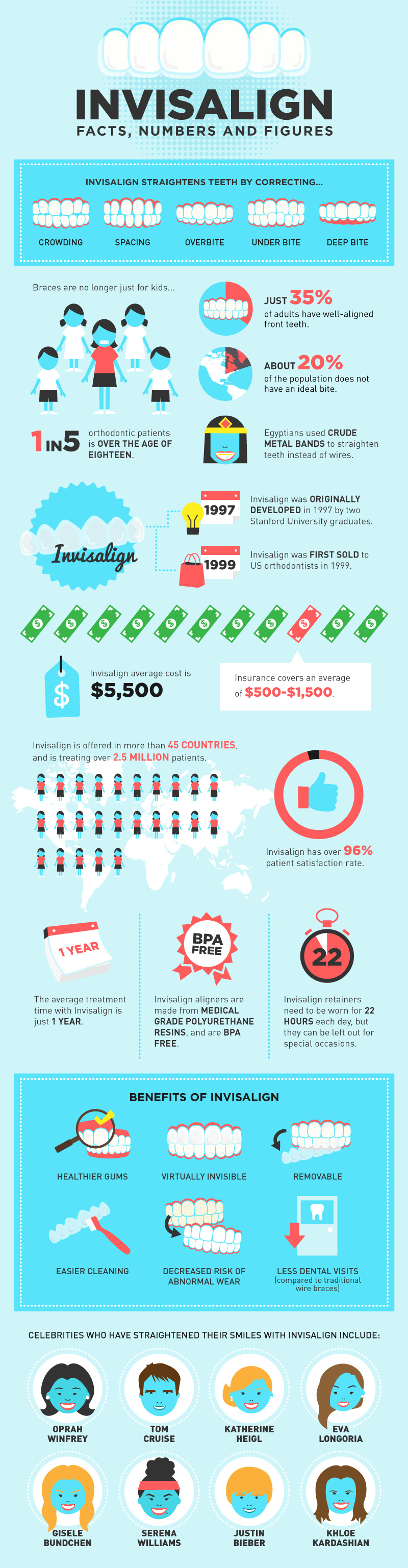 Patients looking for invisalign in vancouver, Kitsilano, UBC, Point Grey. Here's a great invisalign infographic